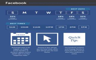 Thời gian đăng bài hiệu quả trên Instagram, Facebook, Twitter, LinkedIn, Pinterest và Google+